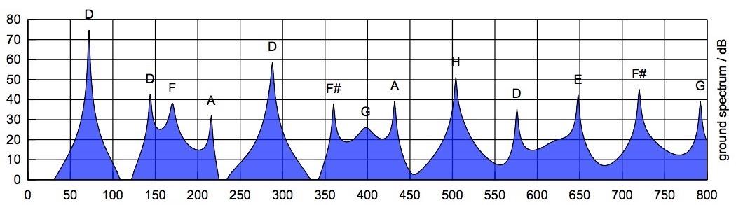 Schéma des différentes fréquences du bourdon d'un didgeridoo