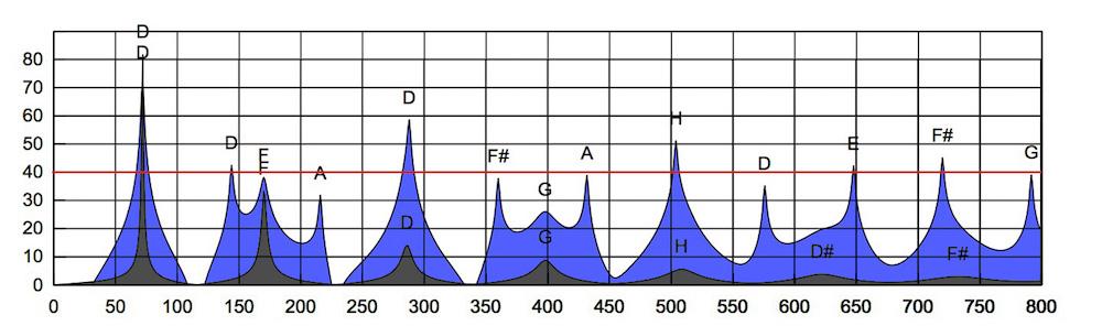 Même schéma que précédemment mais avec une ligne à 40 décibels