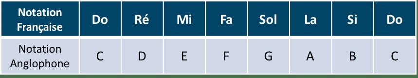 Tableau montrant la correspondance des notations des notes
